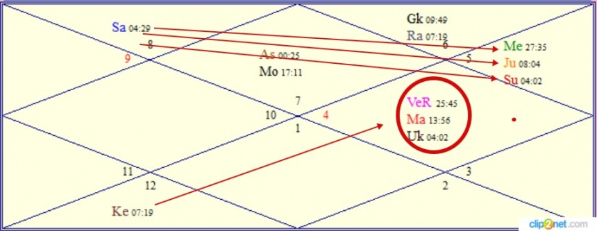 Транзит планет на  август 2015 в системе ведической астрологии.