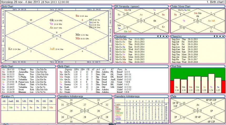 Гороскоп на неделю с 28 ноября по 4 декабря 2013