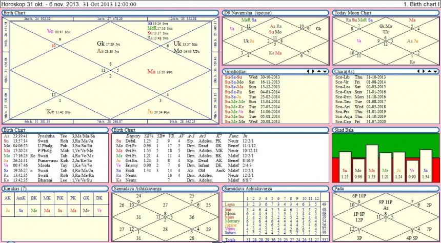 Гороскоп на неделю с 31 октября  до 6 ноября 2013